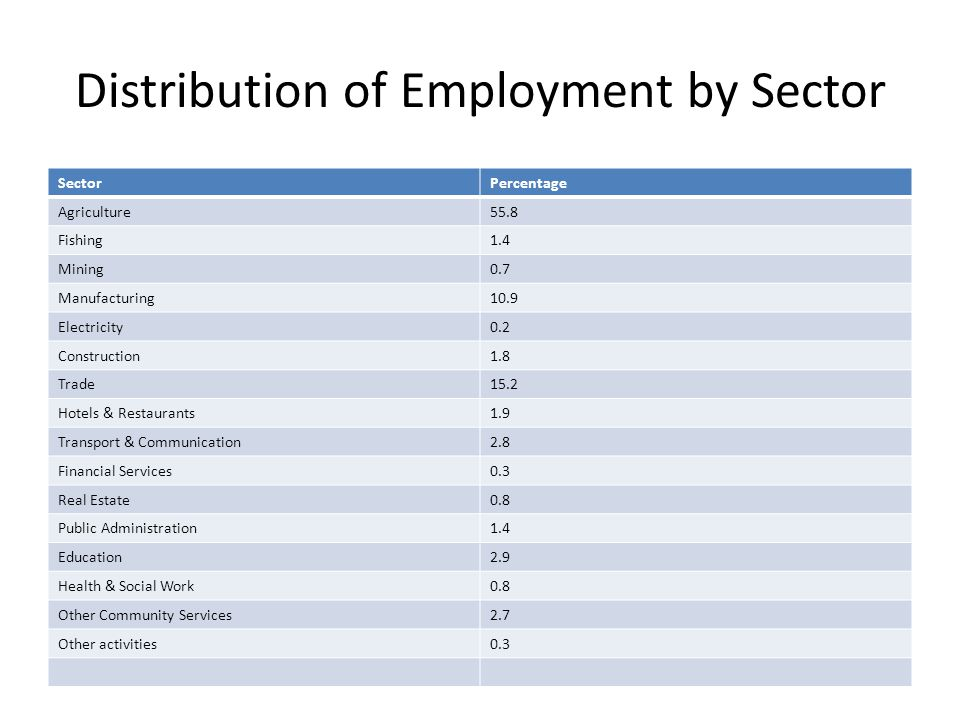Distribution of Employment by Sector SectorPercentage Agriculture55.8 Fishing1.4 Mining0.7 Manufacturing10.9 Electricity0.2 Construction1.8 Trade15.2