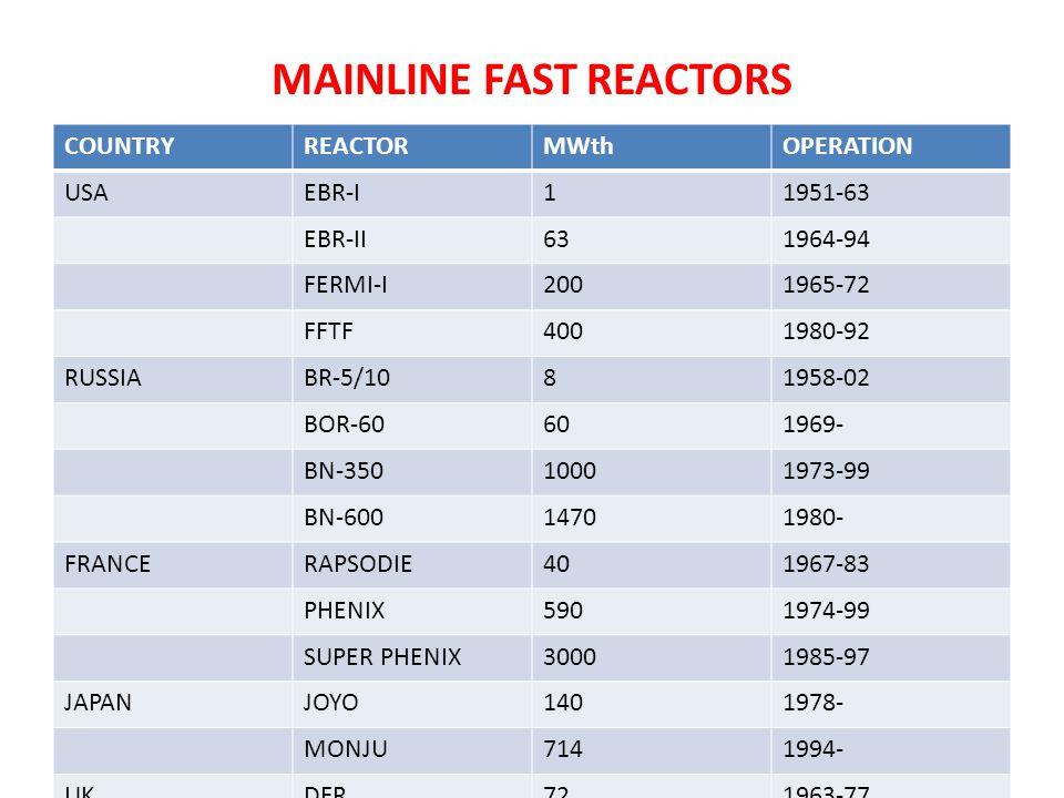 MAINLINE FAST REACTORS COUNTRYREACTORMWthOPERATION USAEBR-I11951-63 EBR-II631964-94 FERMI-I2001965-72 FFTF4001980-92 RUSSIABR-5/1081958-02 BOR-6060196