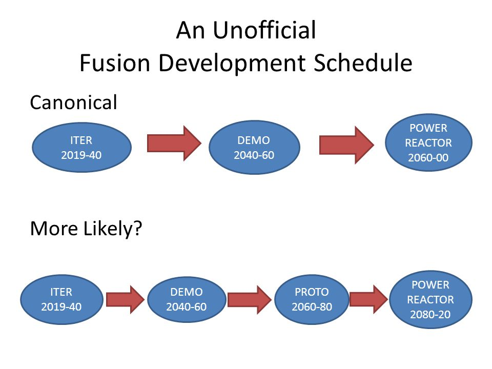 An Unofficial Fusion Development Schedule Canonical More Likely? ITER 2019-40 DEMO 2040-60 POWER REACTOR 2060-00 ITER 2019-40 DEMO 2040-60 PROTO 2060-