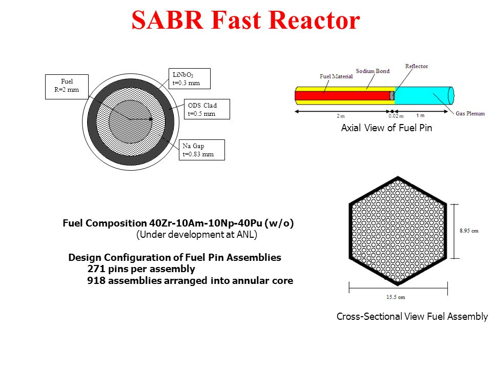 SABR Fast Reactor LiNbO 3 t=0.3 mm ODS Clad t=0.5 mm Na Gap t=0.83 mm Fuel R=2 mm Axial View of Fuel Pin Cross-Sectional View Fuel Assembly Fuel Composition 40Zr-10Am-10Np-40Pu (w/o) (Under development at ANL) Design Configuration of Fuel Pin Assemblies 271 pins per assembly 918 assemblies arranged into annular core