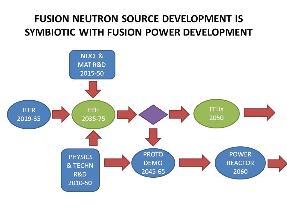 FUSION NEUTRON SOURCE DEVELOPMENT IS SYMBIOTIC WITH FUSION POWER DEVELOPMENT ITER 2019-35 PROTO DEMO 2045-65 FFH 2035-75 PHYSICS & TECHN R&D 2010-50 FFHs 2050 POWER REACTOR 2060 NUCL & MAT R&D 2015-50