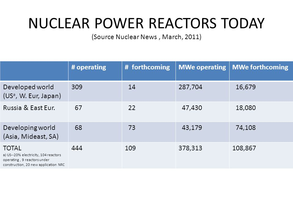 NUCLEAR POWER REACTORS TODAY (Source Nuclear News, March, 2011) # operating# forthcomingMWe operatingMWe forthcoming Developed world (US a, W.