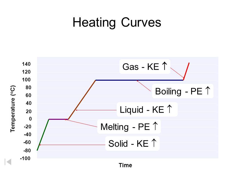 Heating Curves Melting - PE  Solid - KE  Liquid - KE  Boiling - PE  Gas - KE  Courtesy Christy Johannesson www.nisd.net/communicationsarts/pages/chem