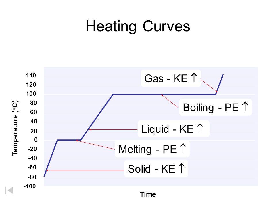 Heating Curves Temperature ( o C) 40 20 0 -20 -40 -60 -80 -100 120 100 80 60 140 Time Melting - PE  Solid - KE  Liquid - KE  Boiling - PE  Gas - KE 