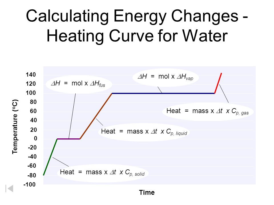 A  B warm ice B  C melt ice (solid  liquid) C  D warm water D  E boil water (liquid  gas) E  D condense steam (gas  liquid) E  F superheat steam Heating Curve for Water (Phase Diagram) 140 120 100 80 60 40 20 0 -20 -40 -60 -80 -100 Temperature ( o C) Heat BP MP A B C D E F Heat = m x C fus C f = 333 J/g Heat = m x C vap C v = 2256 J/g Heat = m x  T x C p, liquid C p = 4.184 J/g o C Heat = m x  T x C p, solid C p (ice) = 2.077 J/g o C Heat = m x  T x C p, gas C p (steam) = 1.87 J/g o C