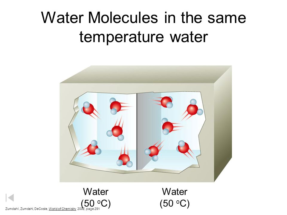 Water Molecules in Hot and Cold Water Hot water Cold Water 90 o C 10 o C Zumdahl, Zumdahl, DeCoste, World of Chemistry  2002, page 291