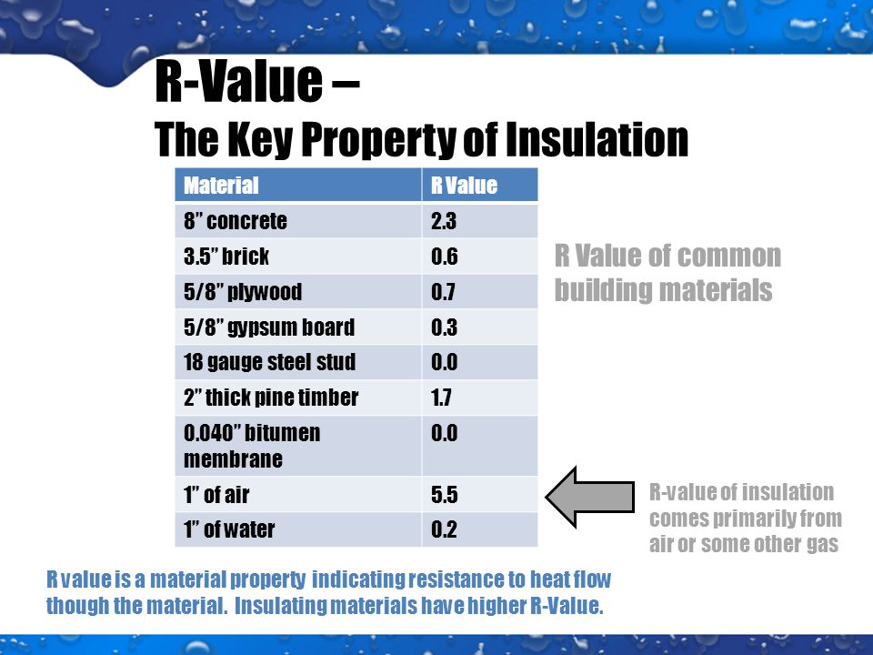 R-Value – The Key Property of Insulation MaterialR Value 8 concrete2.3 3.5 brick0.6 5/8 plywood0.7 5/8 gypsum board0.3 18 gauge steel stud0.0 2 thick pine timber1.7 0.040 bitumen membrane 0.0 1 of air5.5 1 of water0.2 R-value of insulation comes primarily from air or some other gas R Value of common building materials R value is a material property indicating resistance to heat flow though the material.