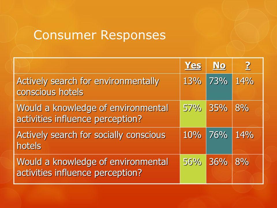 Consumer Responses YesNo.