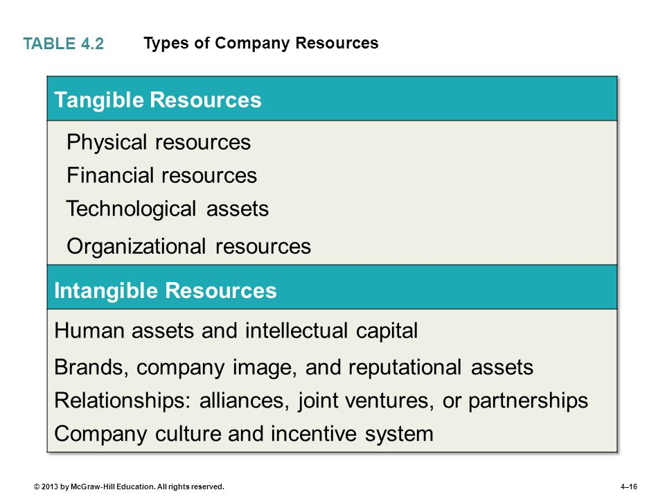 4–16© 2013 by McGraw-Hill Education. All rights reserved. Types of Company Resources TABLE 4.2
