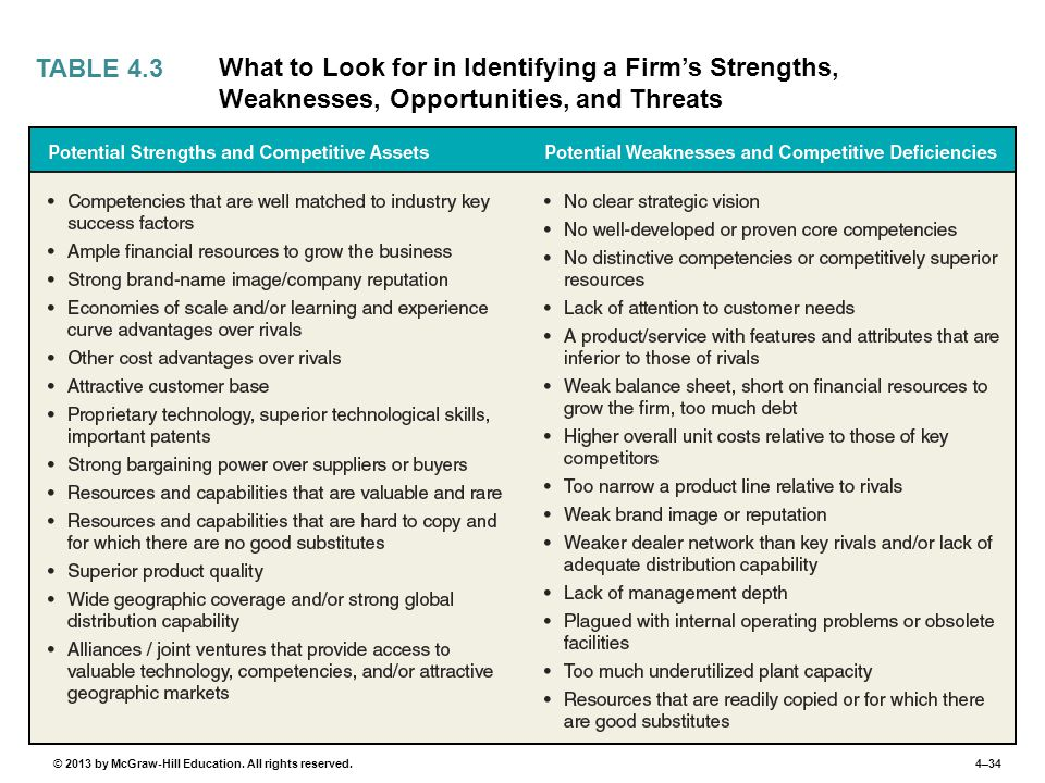 4–34© 2013 by McGraw-Hill Education. All rights reserved. TABLE 4.3 What to Look for in Identifying a Firm's Strengths, Weaknesses, Opportunities, and