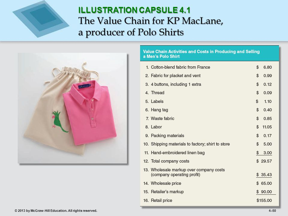 4–50© 2013 by McGraw-Hill Education. All rights reserved. ILLUSTRATION CAPSULE 4.1 The Value Chain for KP MacLane, a producer of Polo Shirts