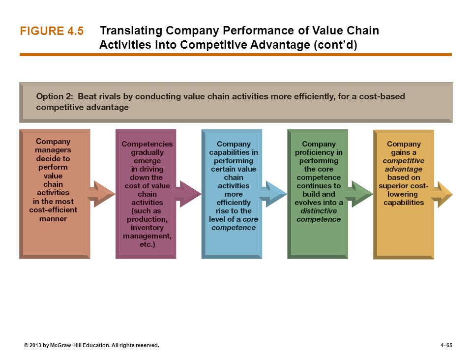 4–65© 2013 by McGraw-Hill Education. All rights reserved. Translating Company Performance of Value Chain Activities into Competitive Advantage (cont'd