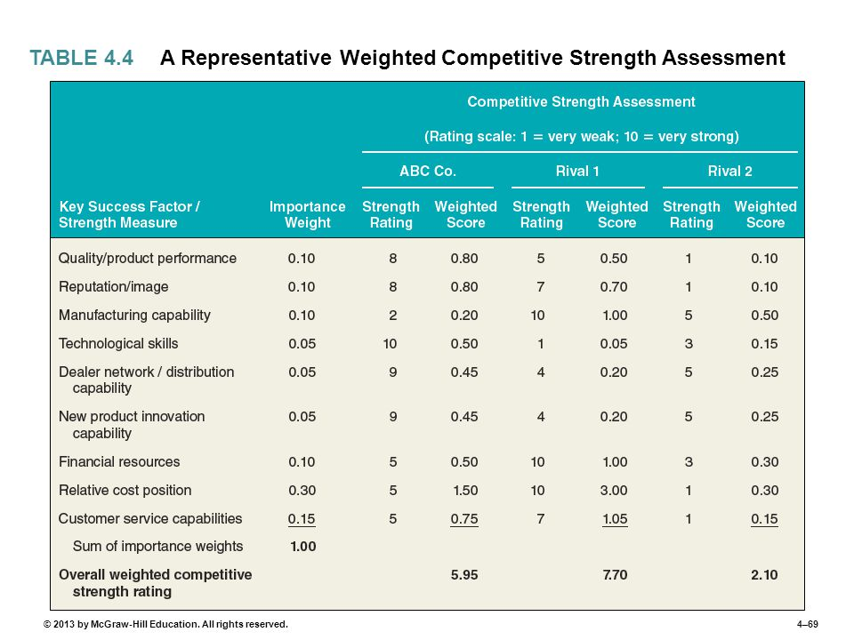 4–69© 2013 by McGraw-Hill Education. All rights reserved. A Representative Weighted Competitive Strength Assessment TABLE 4.4