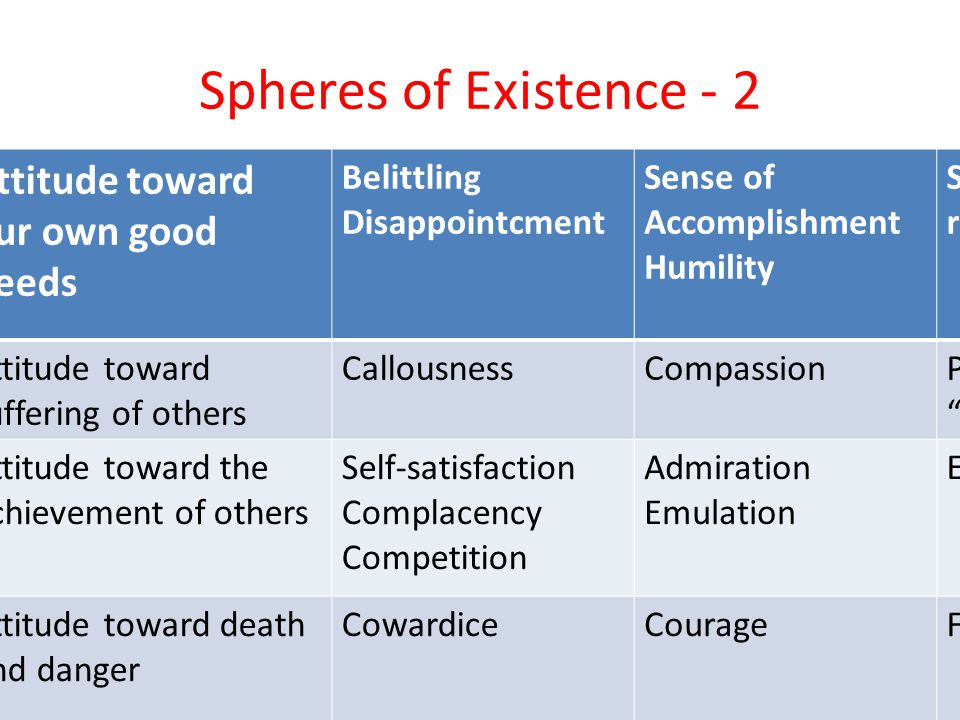 Spheres of Existence - 2 Attitude toward our own good deeds Belittling Disappointcment Sense of Accomplishment Humility Self- righteousness Attitude t