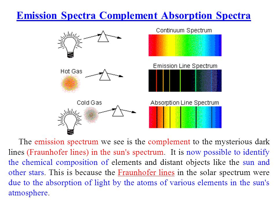 The emission spectrum we see is the complement to the mysterious dark lines (Fraunhofer lines) in the sun s spectrum.