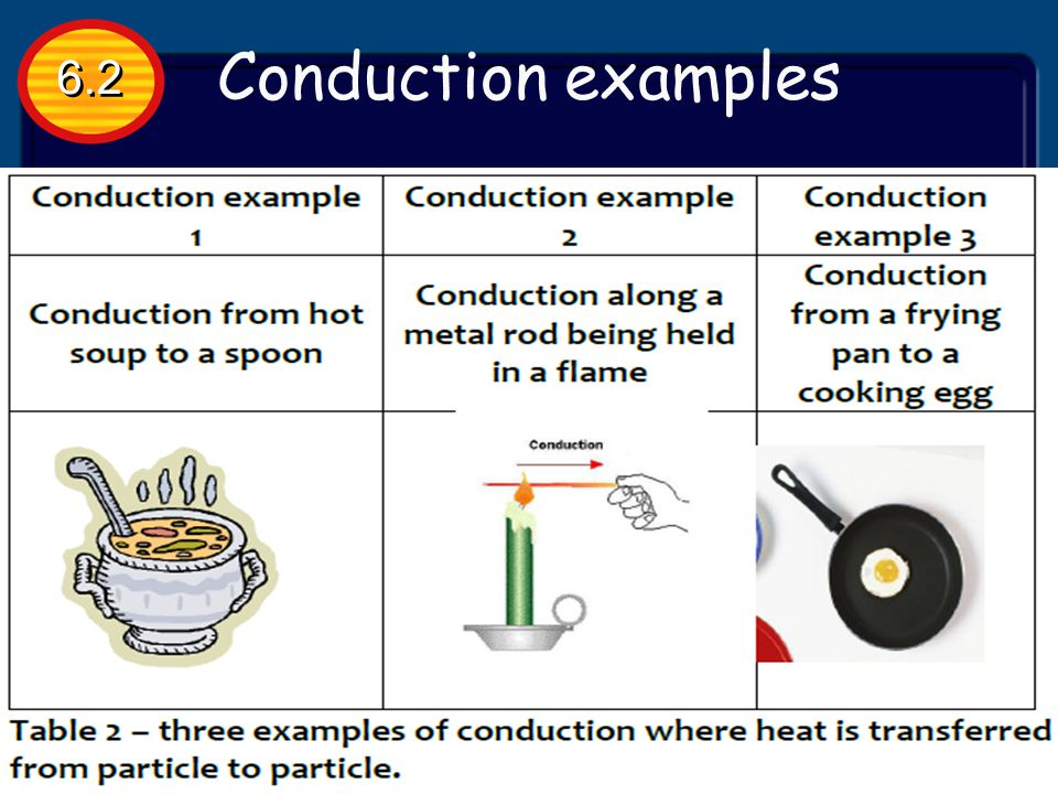 When heat is transferred by conduction, thermal energy is transferred from place to place without transferring matter. Thermal energy is transferred b