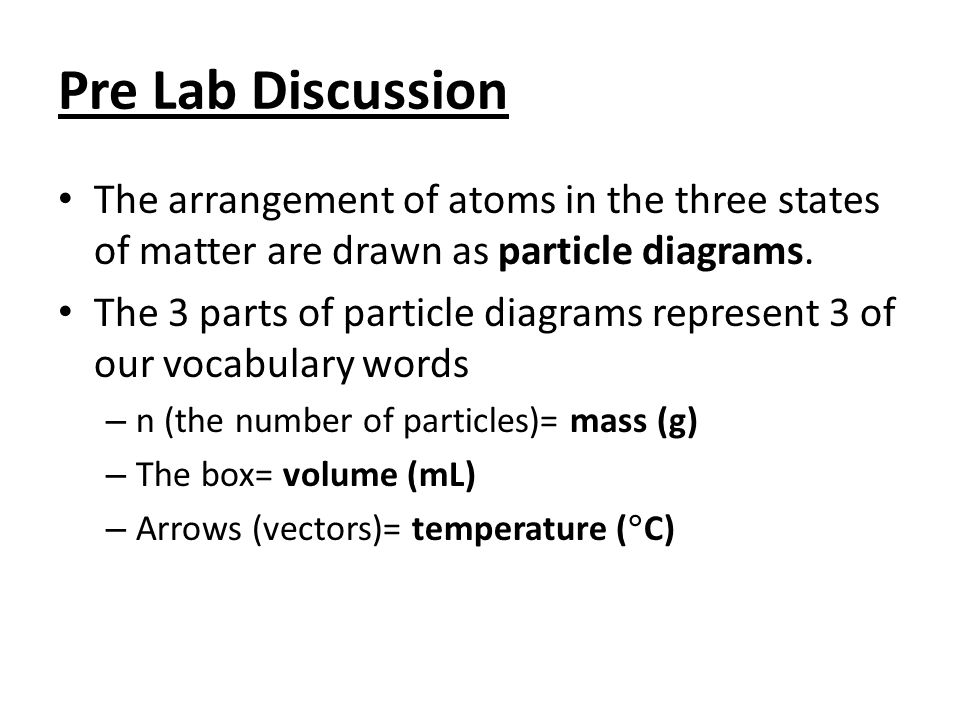 Pre Lab Discussion The arrangement of atoms in the three states of matter are drawn as particle diagrams. The 3 parts of particle diagrams represent 3