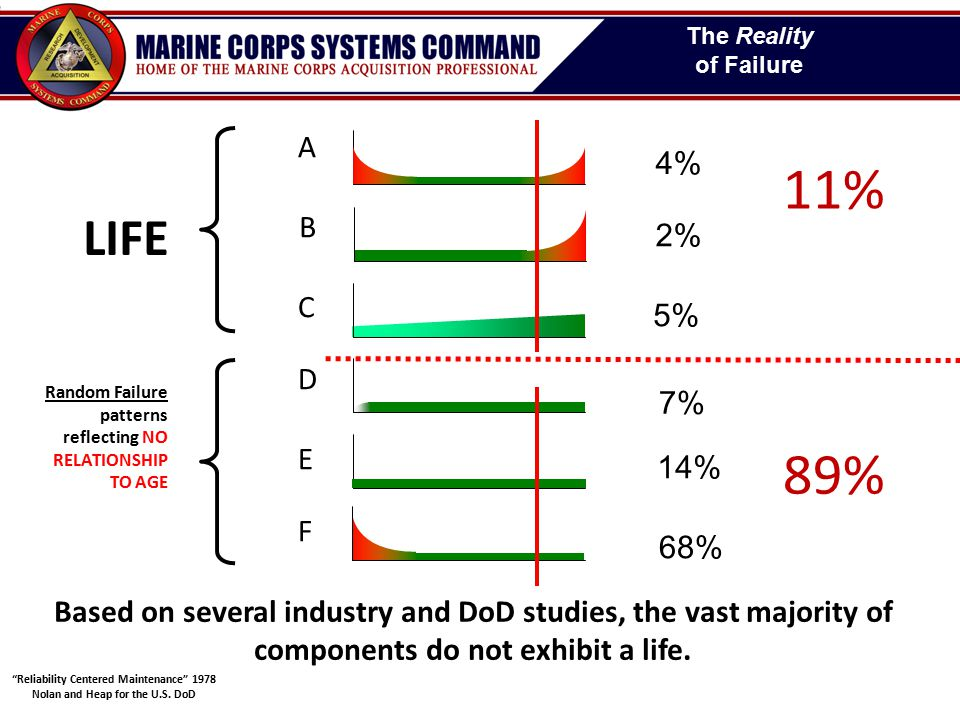 The Reality of Failure A C D E F 4% 2% 5% 7% 14% 68% 11% 89% Reliability Centered Maintenance 1978 Nolan and Heap for the U.S.