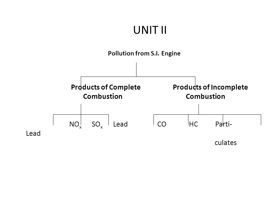 Pollution from S.I. Engine Products of Complete Products of Incomplete Combustion Combustion NO x SO x Lead CO HC Parti- Lead culates UNIT II