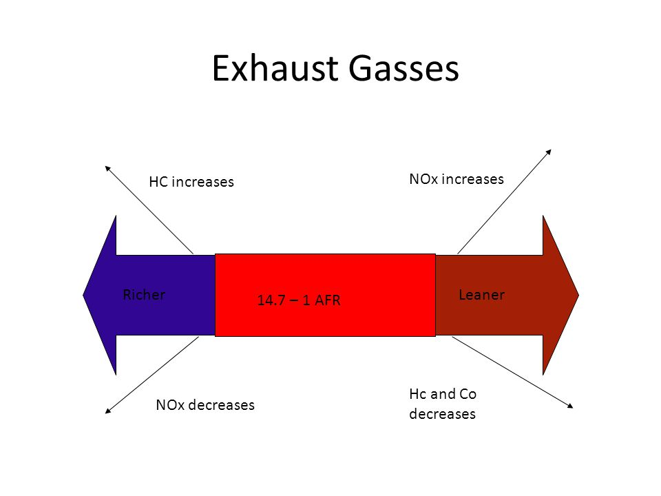 Exhaust Emissions: 1.CO 1.NO 1.HC