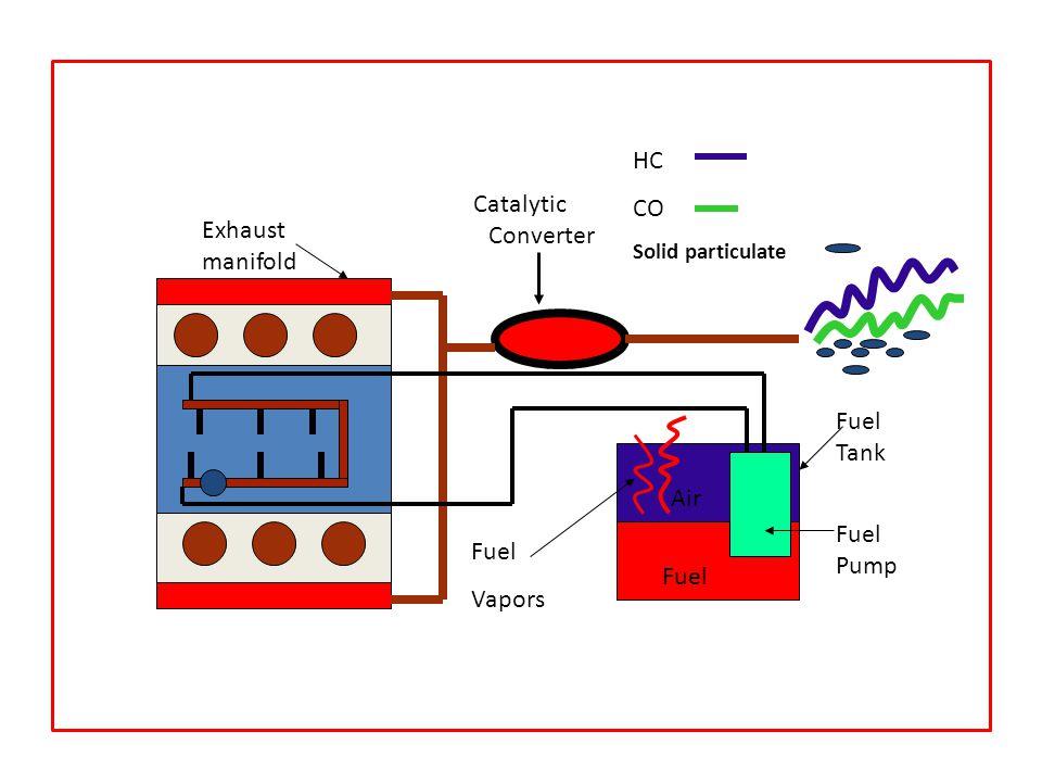Fuel Air Exhaust manifold Catalytic Converter Fuel Tank Fuel Pump HC CO Solid particulate Fuel Vapors