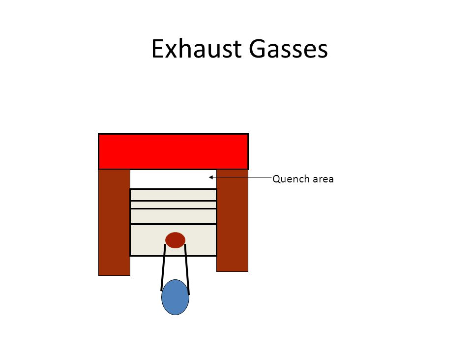 Exhaust Gasses Quench area