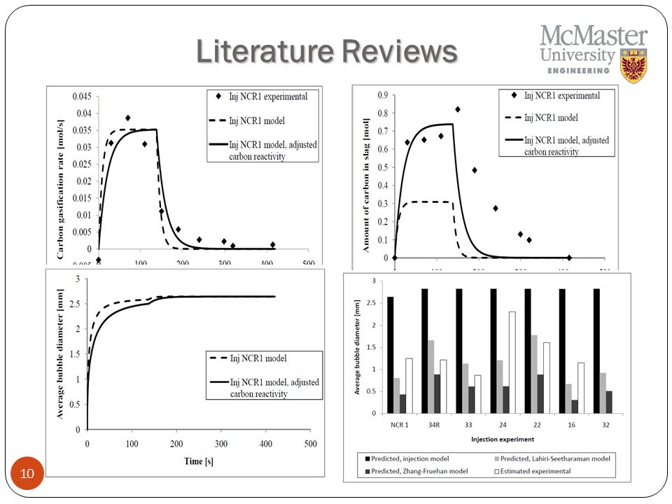 10 Literature Reviews