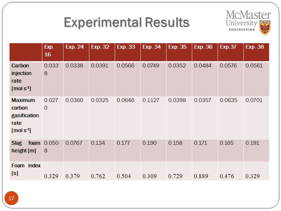 17 Experimental Results Exp. 16 Exp. 24Exp. 32Exp.