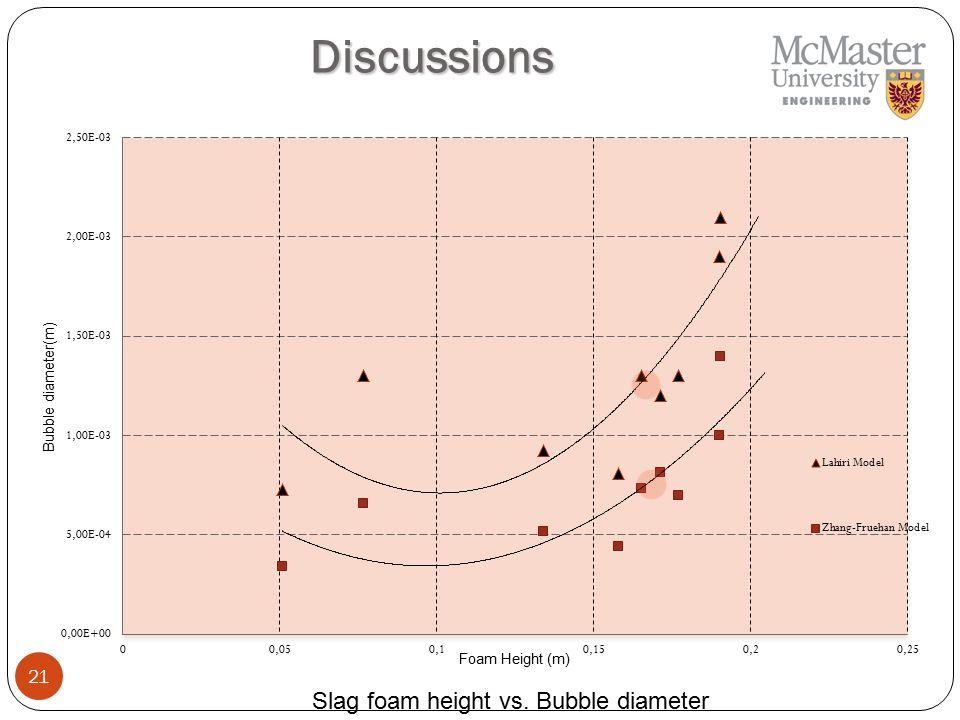 21 Discussions Slag foam height vs. Bubble diameter