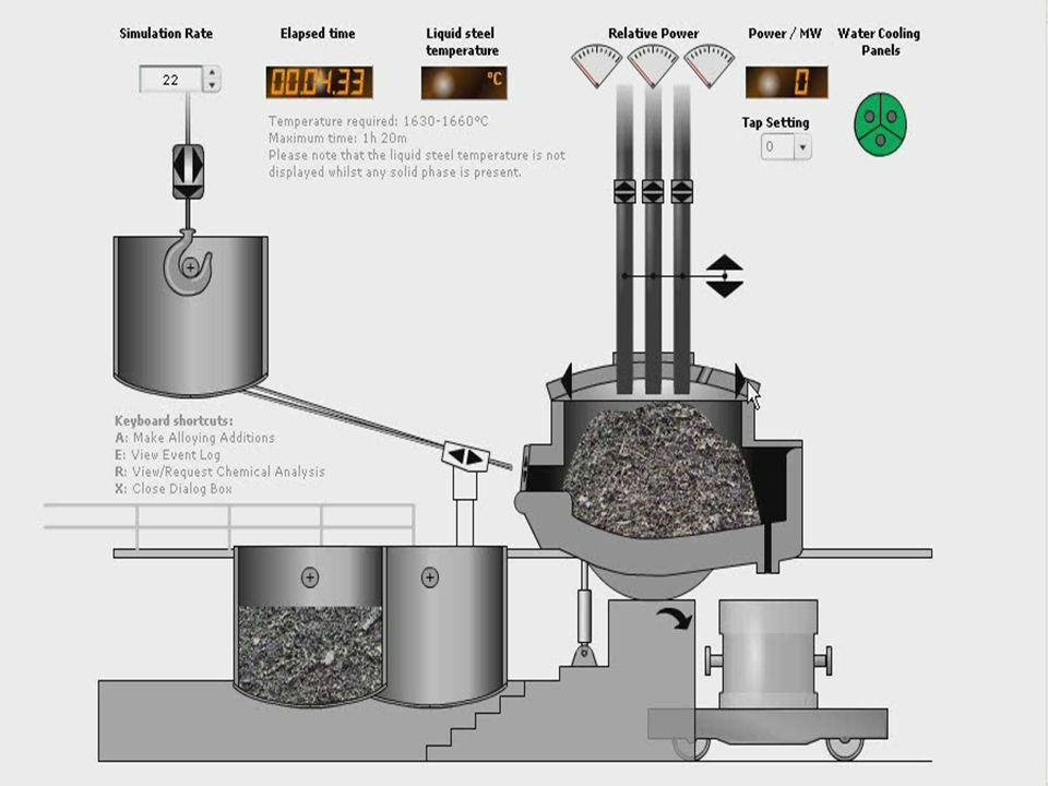 4 Introduction-Electric Arc Furnace (EAF)