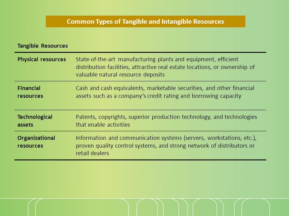 Common Types of Tangible and Intangible Resources Tangible Resources Physical resourcesState-of-the-art manufacturing plants and equipment, efficient