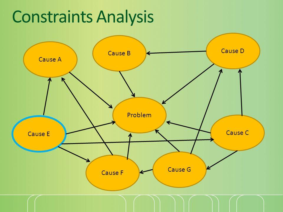 Constraints Analysis Cause A Problem Cause E Cause B Cause C Cause D Cause F Cause G
