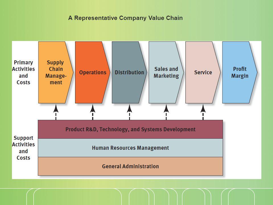 A Representative Company Value Chain