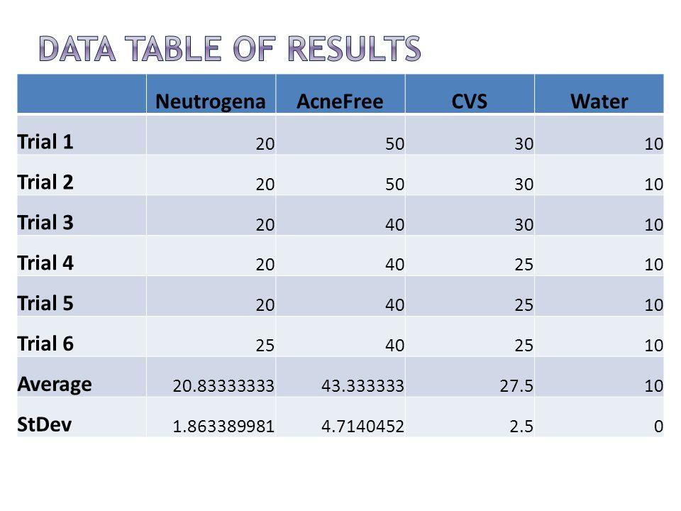 NeutrogenaAcneFreeCVSWater Trial 1 20503010 Trial 2 20503010 Trial 3 20403010 Trial 4 20402510 Trial 5 20402510 Trial 6 25402510 Average 20.8333333343.33333327.510 StDev 1.8633899814.71404522.50