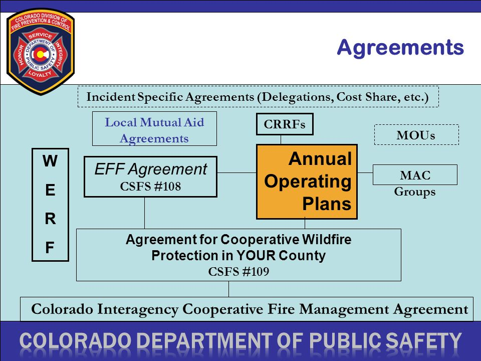Agreements Colorado Interagency Cooperative Fire Management Agreement Agreement for Cooperative Wildfire Protection in YOUR County CSFS #109 EFF Agreement CSFS #108 Annual Operating Plans WERFWERF CRRFs Local Mutual Aid Agreements MAC Groups MOUs Incident Specific Agreements (Delegations, Cost Share, etc.)