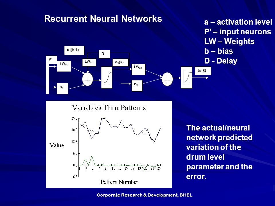 Corporate Research & Development, BHEL b1b1 LW 21 b2b2 a 1 (k) P' a 2 (k) D LW 11 a 1 (k-1) LW 11 Recurrent Neural Networks a – activation level P' – input neurons LW – Weights b – bias D - Delay The actual/neural network predicted variation of the drum level parameter and the error.