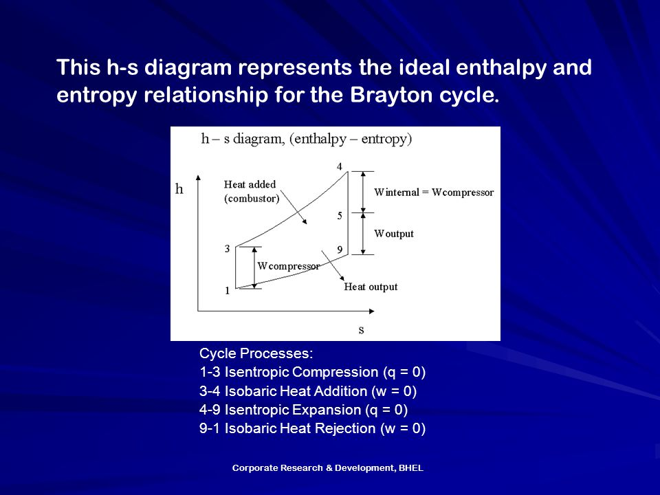 Corporate Research & Development, BHEL This h-s diagram represents the ideal enthalpy and entropy relationship for the Brayton cycle. Cycle Processes: