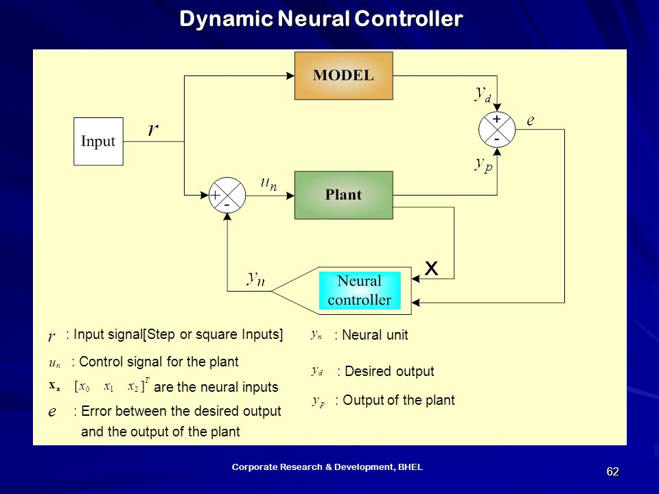 Corporate Research & Development, BHEL 62 r n y n u d y p y a x e : Input signal[Step or square Inputs] : Neural unit : Control signal for the plant : Desired output : Output of the plant T xxx][ 210 are the neural inputs : Error between the desired output and the output of the plant Dynamic Neural Controller
