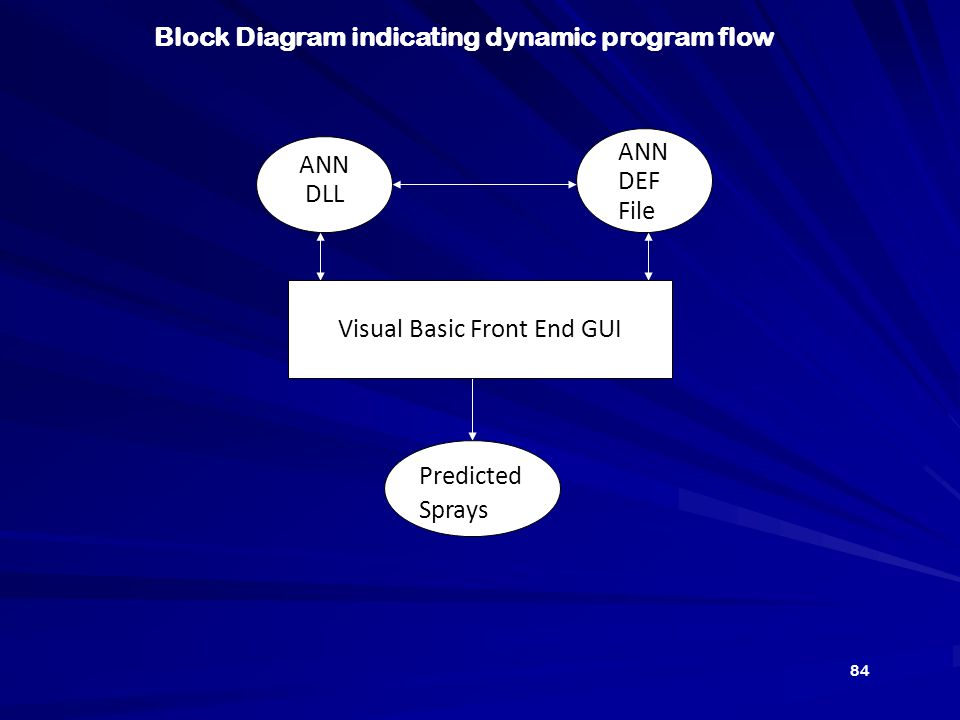 ANN DLL ANN DEF File Predicted Sprays Visual Basic Front End GUI Block Diagram indicating dynamic program flow 84
