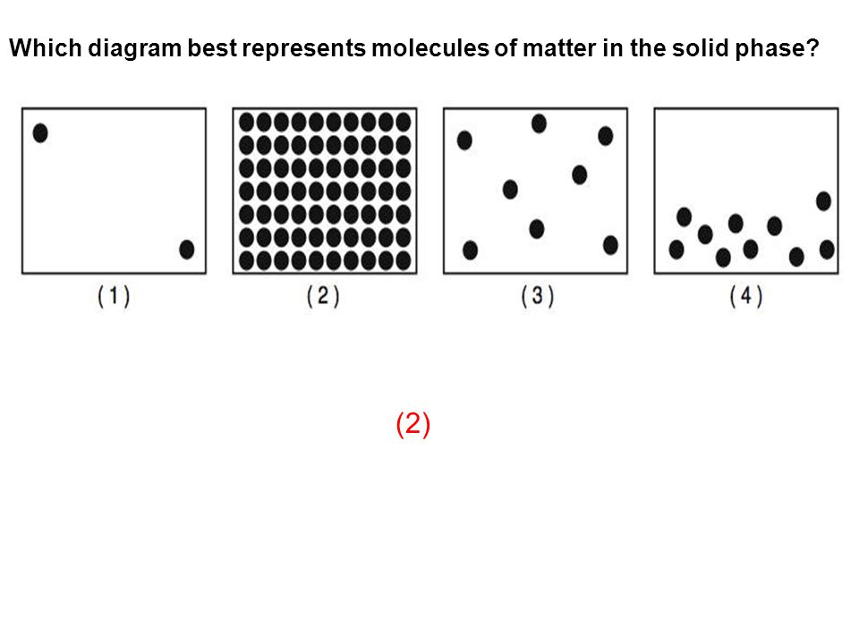 Which diagram best represents molecules of matter in the solid phase? (2)