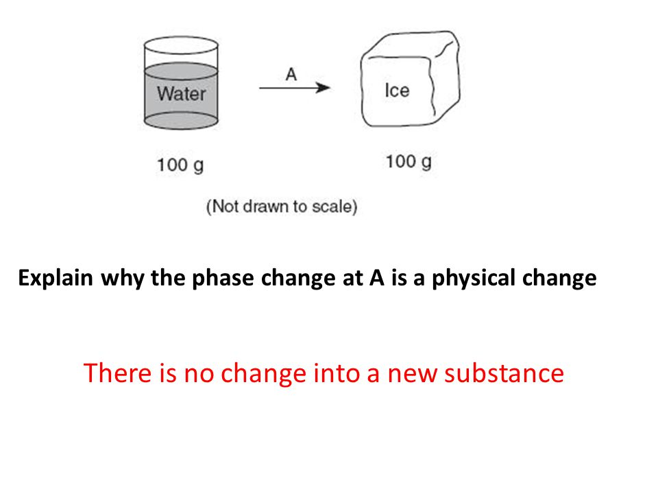 Explain why the phase change at A is a physical change There is no change into a new substance
