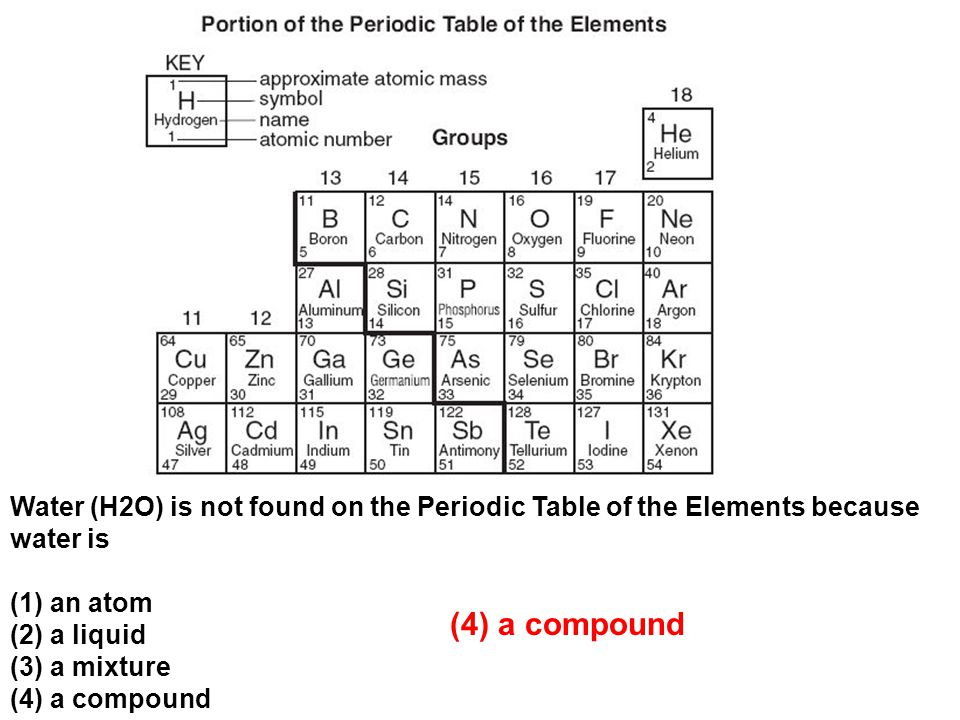 Water (H2O) is not found on the Periodic Table of the Elements because water is (1) an atom (2) a liquid (3) a mixture (4) a compound (4) a compound