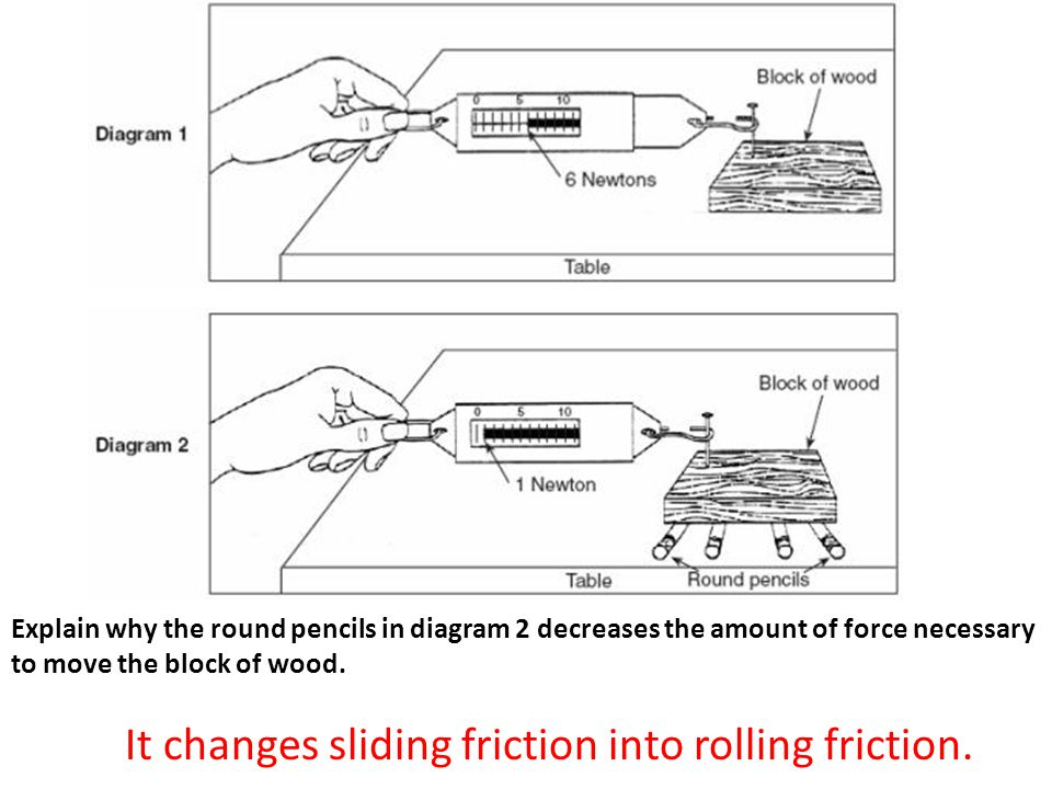 Explain why the round pencils in diagram 2 decreases the amount of force necessary to move the block of wood.