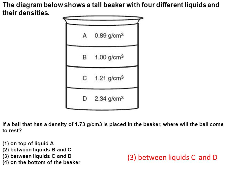 The diagram below shows a tall beaker with four different liquids and their densities.