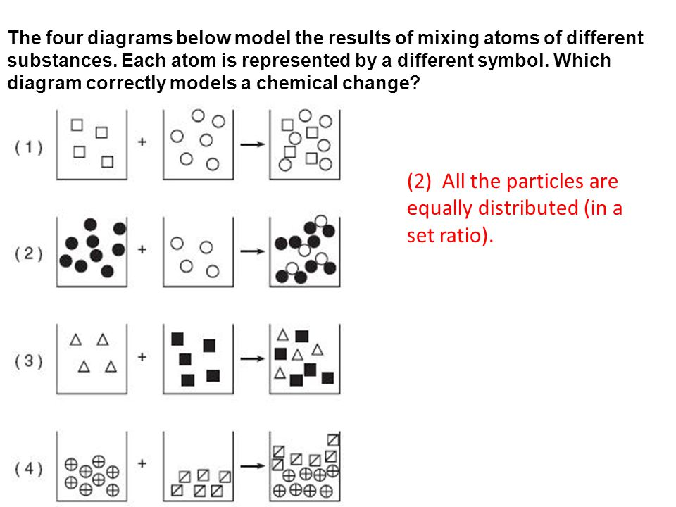 The four diagrams below model the results of mixing atoms of different substances.