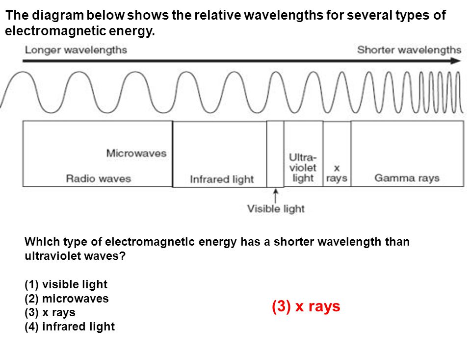 The diagram below shows the relative wavelengths for several types of electromagnetic energy.