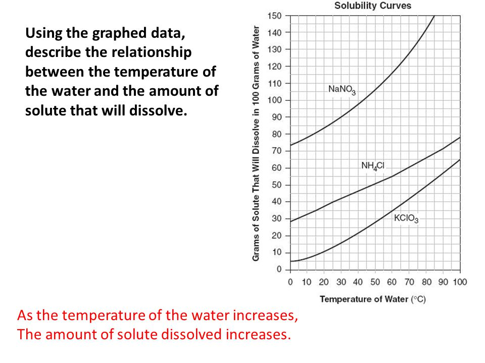 Using the graphed data, describe the relationship between the temperature of the water and the amount of solute that will dissolve.