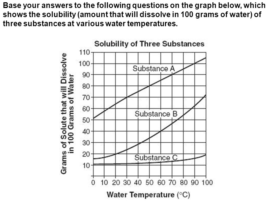 Base your answers to the following questions on the graph below, which shows the solubility (amount that will dissolve in 100 grams of water) of three substances at various water temperatures.