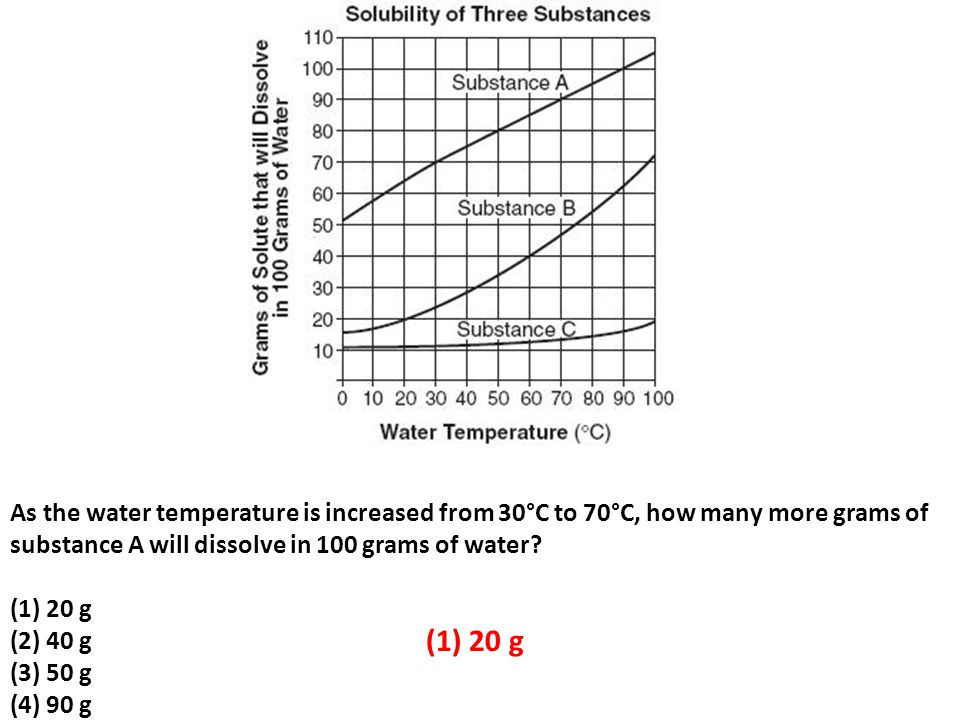 As the water temperature is increased from 30°C to 70°C, how many more grams of substance A will dissolve in 100 grams of water.