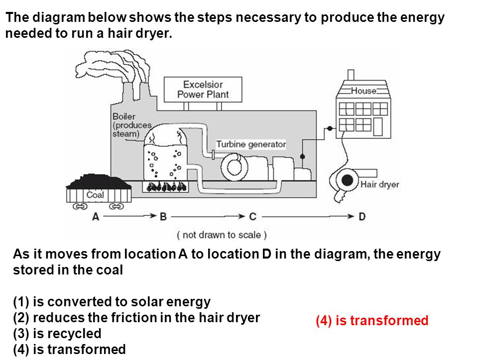 The diagram below shows the steps necessary to produce the energy needed to run a hair dryer.